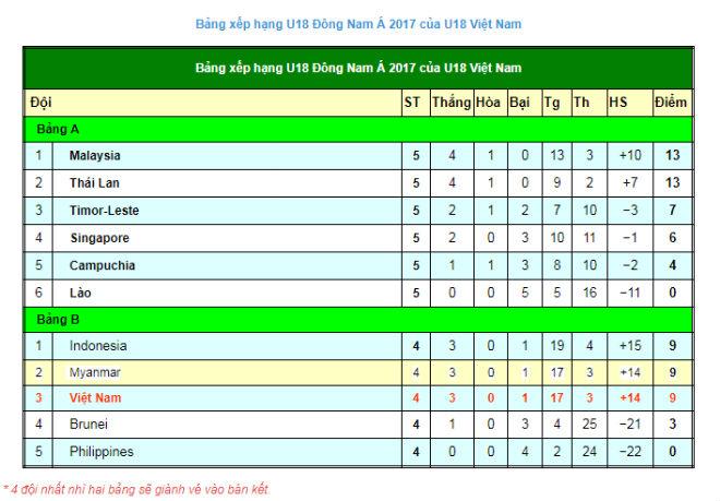 U18 Myanmar - U18 Việt Nam: Phủ đầu ấn tượng, kết thúc đắng ngắt - 3