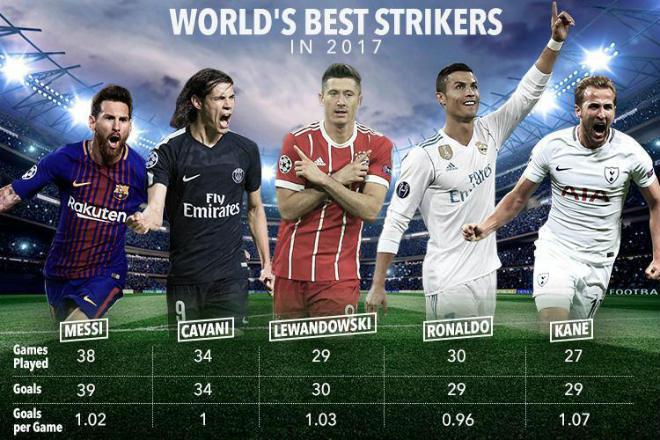 Siêu tiền đạo Harry Kane: Hiệu suất ghi bàn khủng hơn Messi, Ronaldo - 1