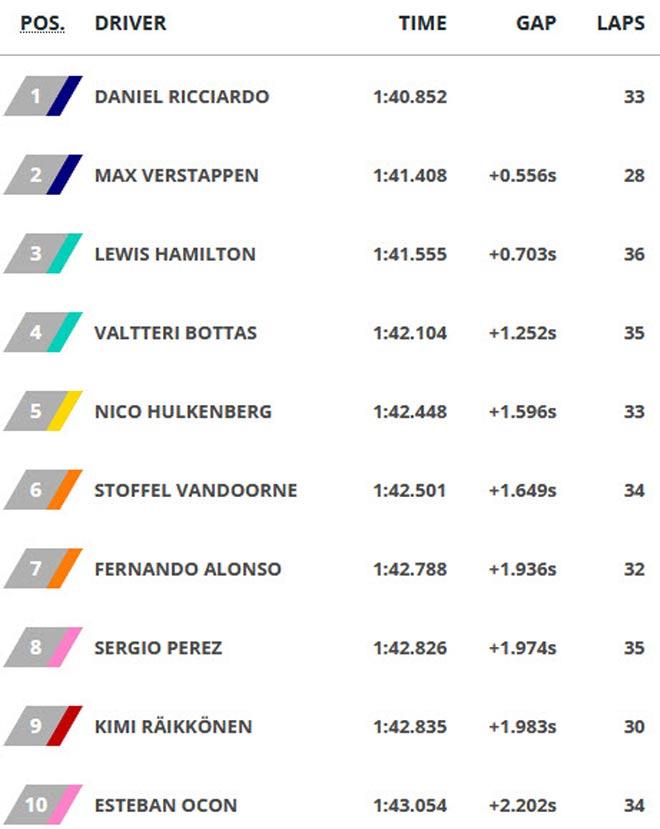 Đua xe F1, đua thử Singapore GP 2017: Cuộc lên ngôi gây choáng - 4