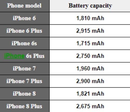 Sang chảnh là thế, iPhone X vẫn dày hơn iPhone 5 - 3