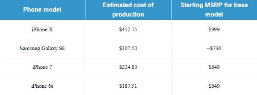 Phí sản xuất iPhone X rẻ, Apple lời to - 2