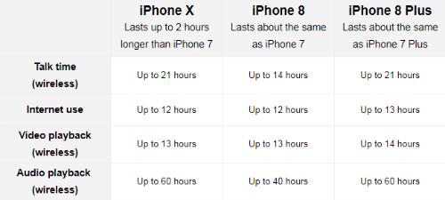 10 sự khác biệt giữa iPhone X và iPhone 8/ iPhone 8 Plus - 6