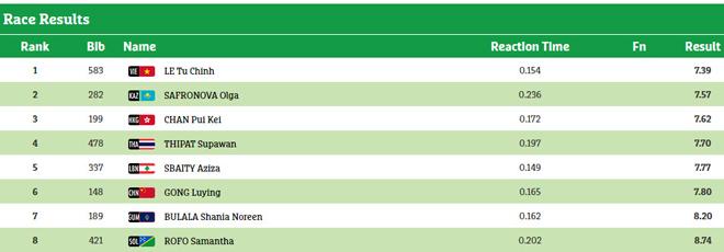 Cập nhật đoàn Việt Nam ở AIMAG & Para Games 19/9: HCV cử tạ xuất thần - 7
