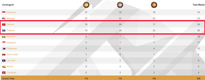 """Việt Nam đón """"cơn mưa Vàng"""" qua mặt Thái Lan tại Para Games - 2"""