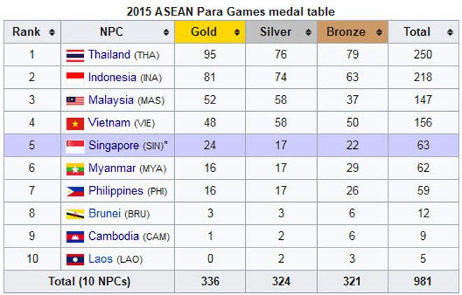 """Việt Nam đón """"cơn mưa Vàng"""" qua mặt Thái Lan tại Para Games - 3"""