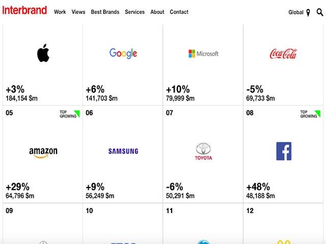 Top 100 thương hiệu toàn cầu: Ai hạ được Apple, Google?
