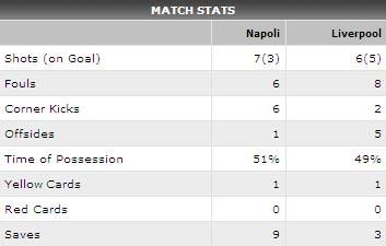 "Video Napoli - Liverpool: Thiếu ""sao"" - 2"