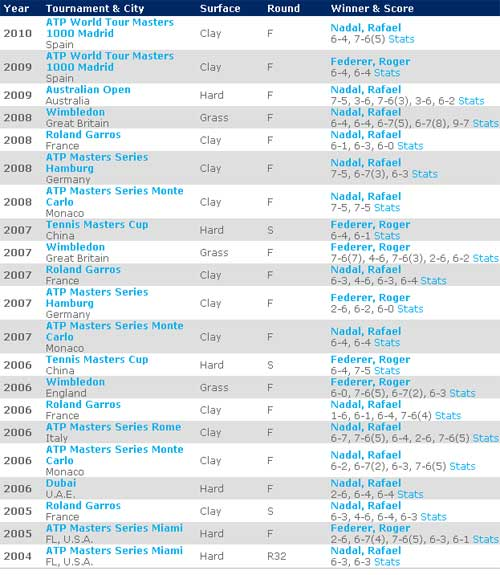 Nadal – Federer: Trận đấu trong mơ (Chung kết ATP World Tour Finals) - 2