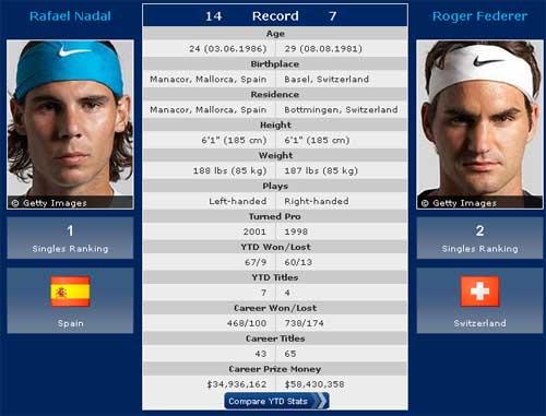 Nadal – Federer: Trận đấu trong mơ (Chung kết ATP World Tour Finals) - 1