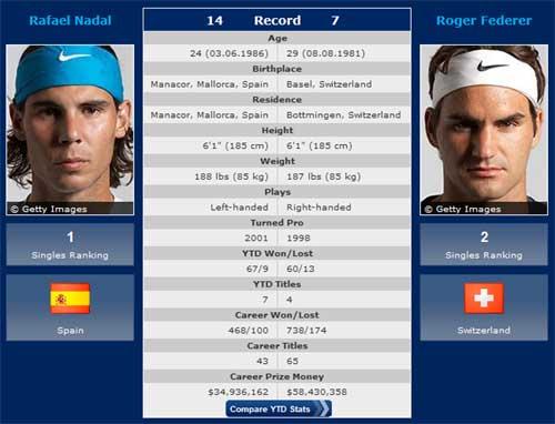 Nadal - Federer: Chung kết trong mơ (ATP World Tour Finals) - 1