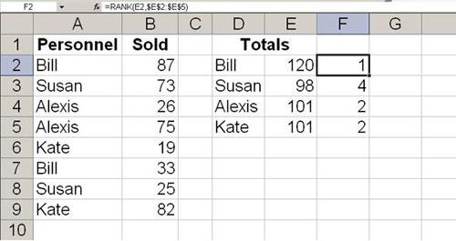 Hướng dẫn dùng hàm RANK trong Microsoft Excel, Tin học văn phòng, Công nghệ thông tin, Dung ham RANK trong Microsoft Excel, su dung ham RANK trong Microsoft Excel, ham RANK, Microsoft Excel, RANK, tin hoc, vi tinh, internet