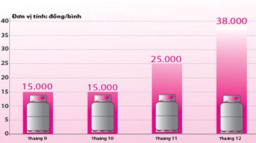 Giá gas sẽ tiếp tục giảm trong tháng 1/2011 - 1
