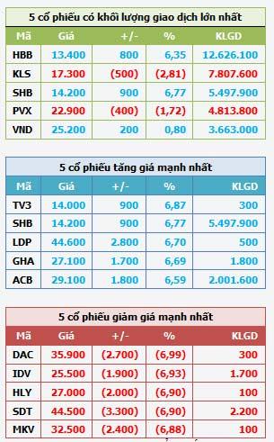 HNX-Index tăng nhẹ, cổ phiếu ngân hàng tiếp tục tạo dấu ấn - 1