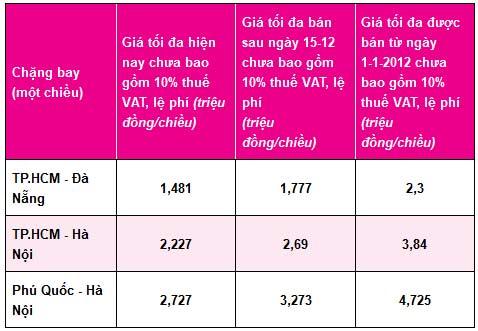 Giá vé máy bay nội địa tăng cao - 1