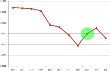 Đọc lại nhật ký tỷ giá năm 2011 - 1