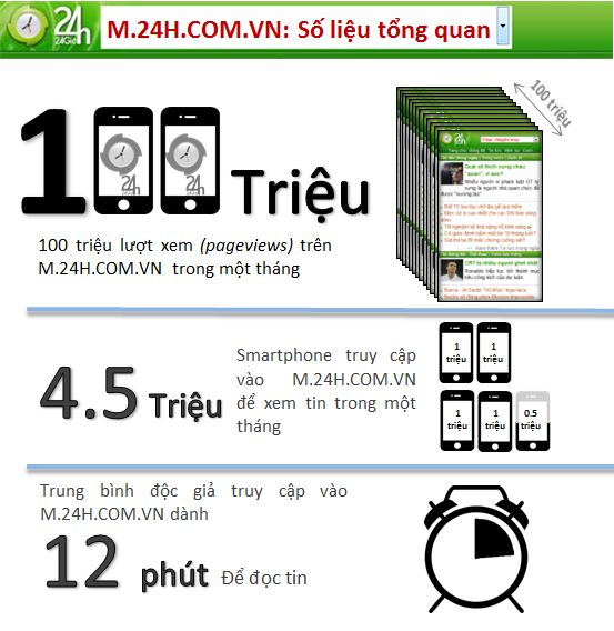 24h Mobile: Knh thng tin cho ngi snh iu, Cng ngh thng tin, 