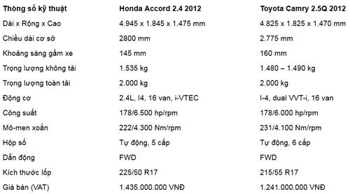 So sánh Toyota Camry 2.5Q với Honda Accord 2.4 - 13