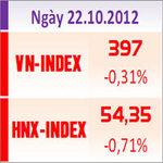 Tài chính - Bất động sản - TTCK chiều 22/10: Gần 40% cổ phiếu giảm điểm