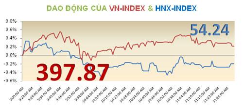 TTCK sáng 23/10: VN-Index tăng nhẹ - 3