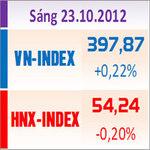 Tài chính - Bất động sản - TTCK sáng 23/10: VN-Index tăng nhẹ