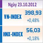 Tài chính - Bất động sản - TTCK chiều 23/10: Thanh khoản vẫn ở mức thấp