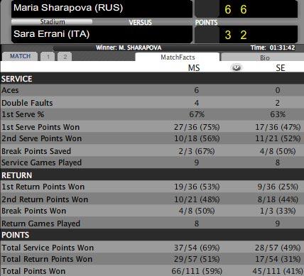 Sharapova – Errani: Khởi đầu mỹ mãn (Bảng trắng WTA Championships) - 1