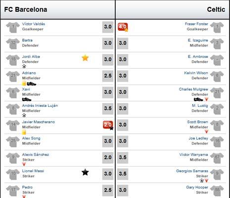 Barca – Celtic: Gồng mình chống đỡ - 3