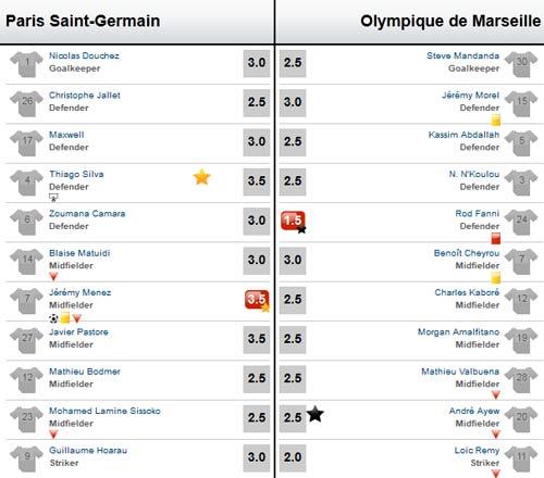 PSG - Marseille: Chiếc thẻ đỏ tai hại - 2
