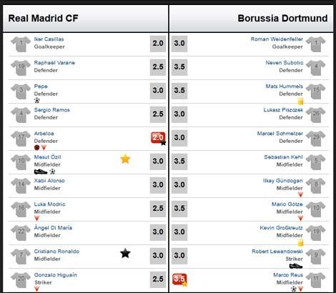 Real – Dortmund: Bão nổi ở Bernabeu - 3