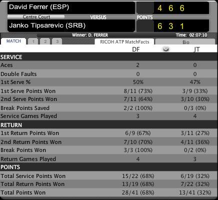 Tipsarevic – Ferrer: Danh dự (Bảng B World Tour Finals) - 1