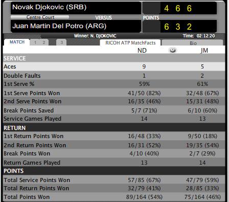 Djokovic - Del Potro: Phô diễn đẳng cấp (BK World Tour Finals) - 2