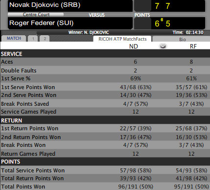 Djokovic - Federer: Siêu phẩm hành động (CK World Tour Finals 2012) - 2