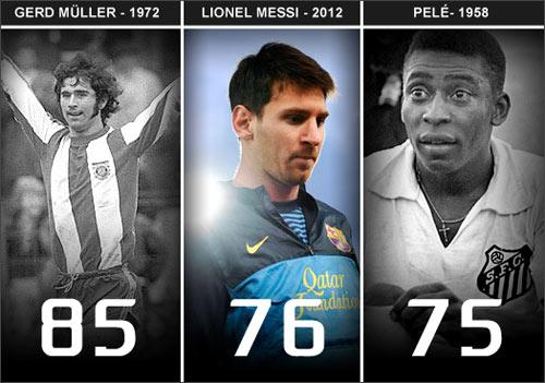 """Messi: Sau Pele, ai sẽ bị """"hạ gục""""? - 1"""