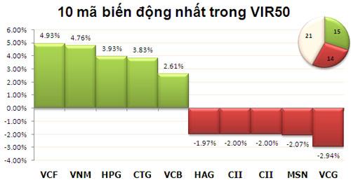 TTCK chiều 14/11: VN-Index giữ sắc xanh - 3