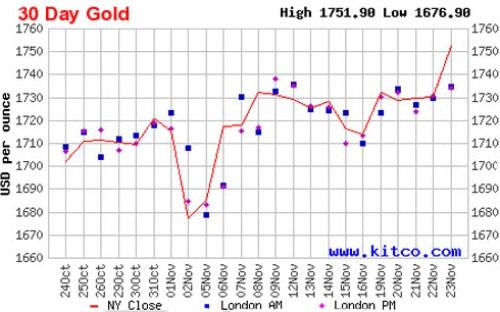 Giá vàng có thể tiếp tục tăng trong tuần tới - 1