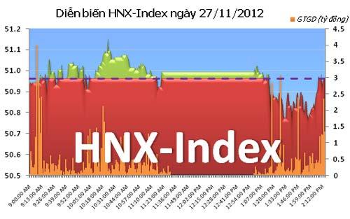 TTCK chiều 27/11: HNX-Index giậm chân tại chỗ - 2