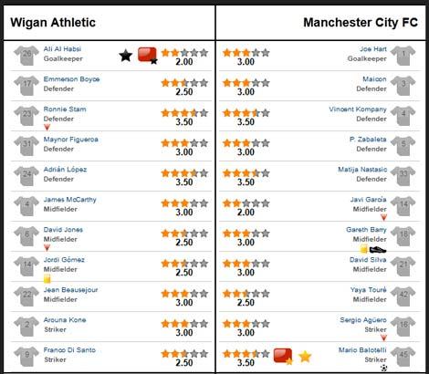 Wigan – Man City: Công phá thành trì - 3