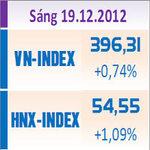 Tin chứng khoán - TTCK sáng 19/12: Cổ phiếu BĐS thăng hoa