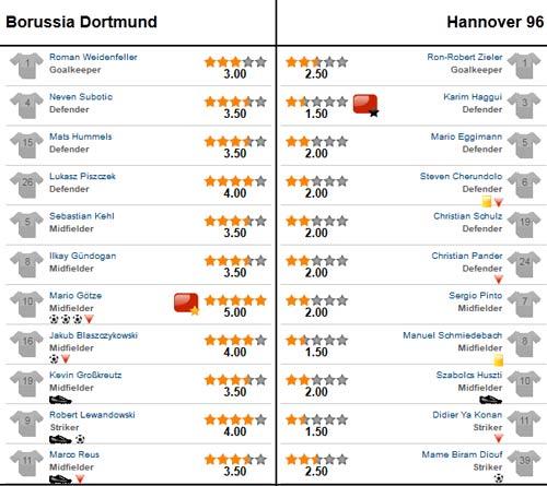 "Dortmund - Hannover: ""Thần đồng"" tỏa sáng - 3"