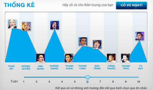 Top 6 VN Idol không tin Ngày tận thế - 3