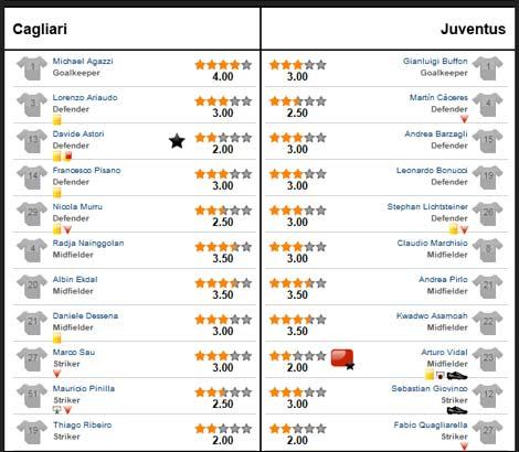 Cagliari - Juve: Người hùng dự bị - 3