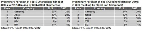 Samsung thống trị điện thoại di động 2012 - 1