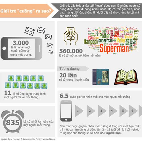 [Infographics] Điện thoại di động thay đổi cuộc sống như thế nào? - 3