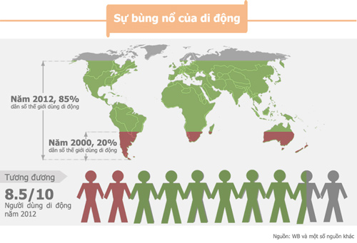 [Infographics] Điện thoại di động thay đổi cuộc sống như thế nào? - 4
