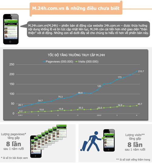 [Infographics] Điện thoại di động thay đổi cuộc sống như thế nào? - 5