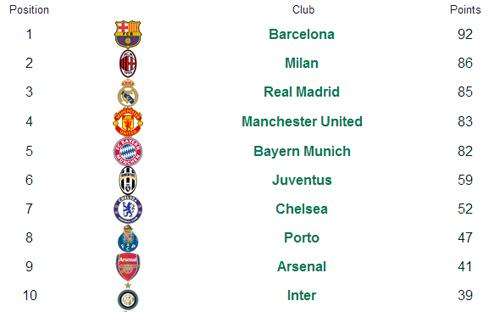 Barca: Đội bóng số 1 Champions League - 3
