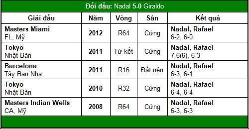 Djokovic & Nadal tái xuất (V1 China Open) - 3
