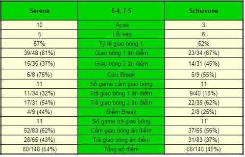 Serena - Schiavone: Người Ý kiên cường (V2 China Open) - 1