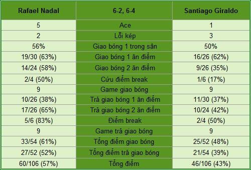 Nadal - Giraldo: Đôi công quyết liệt (V1 China Open) - 2