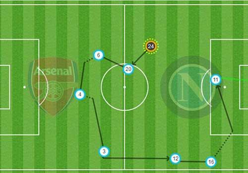 Arsenal: Bay cao cùng Mesut Ozil - 2